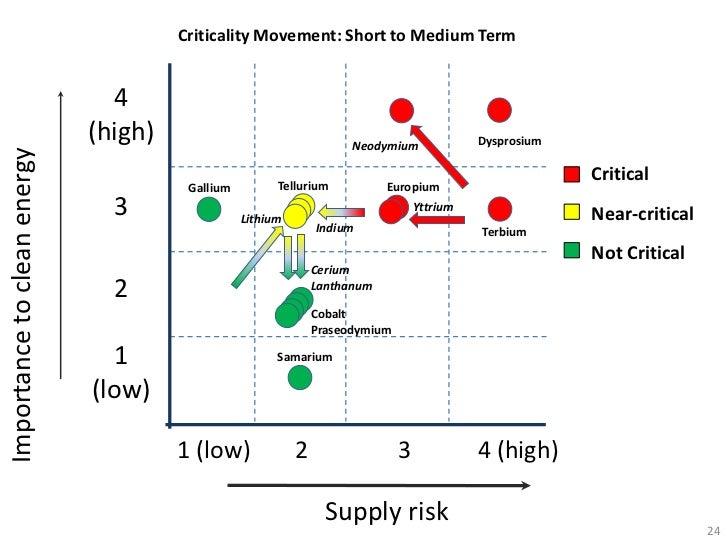Criticality Movement: Short to Medium Term                               4                             (high)             ...