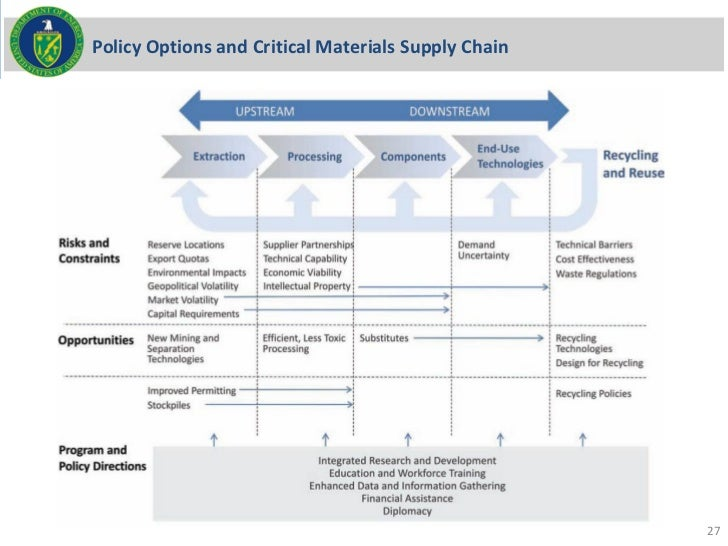Policy Options and Critical Materials Supply Chain                                                     27