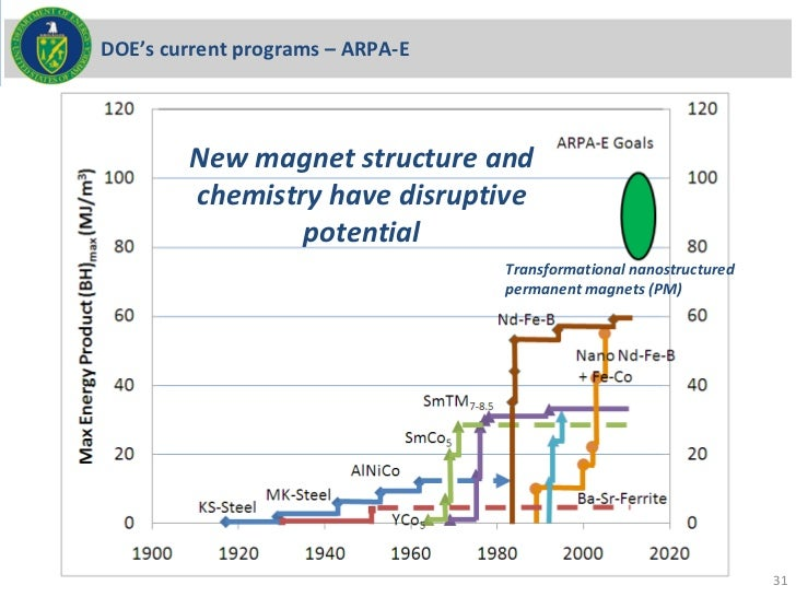 DOE's current programs – ARPA-E        New magnet structure and        chemistry have disruptive                potential ...