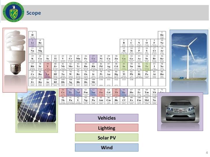 Scope        Vehicles        Lighting        Solar PV         Wind                   4