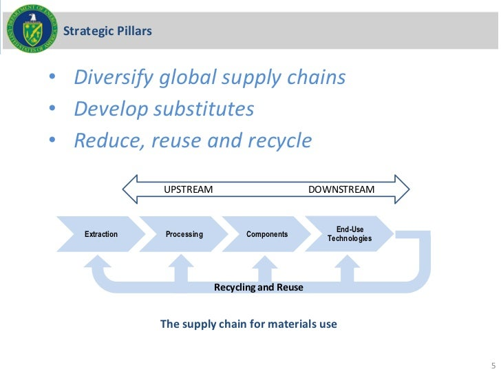 Strategic Pillars• Diversify global supply chains• Develop substitutes• Reduce, reuse and recycle                     UUPS...