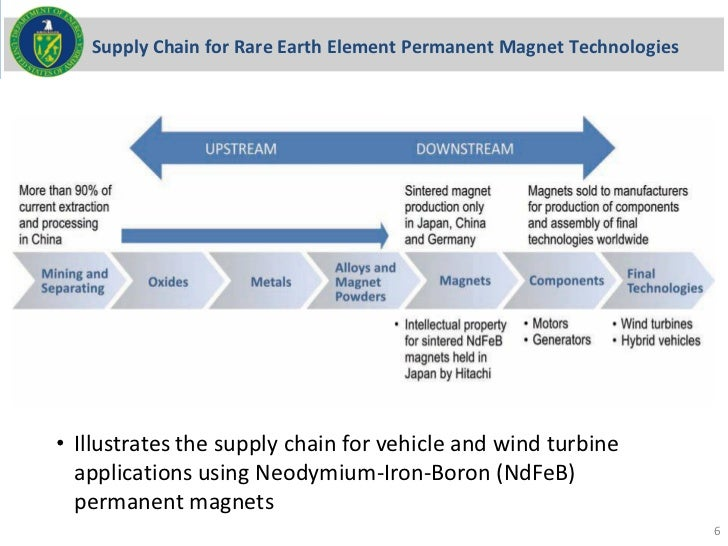 Supply Chain for Rare Earth Element Permanent Magnet Technologies• Illustrates the supply chain for vehicle and wind turbi...