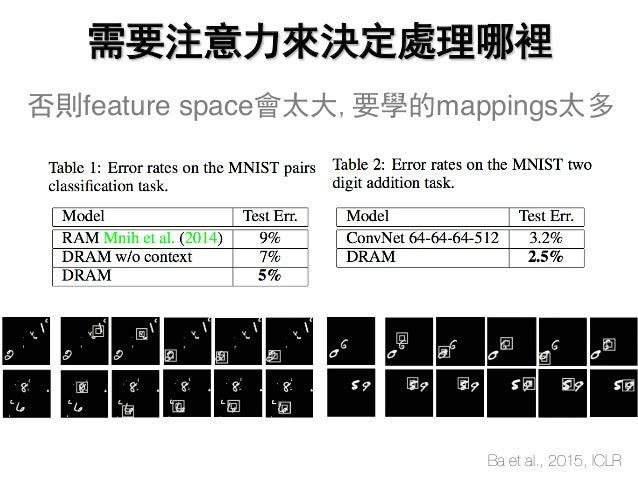 需要注意力來決定處理哪裡 Ba et al., 2015, ICLR 否則feature space會太大,要學的mappings太多