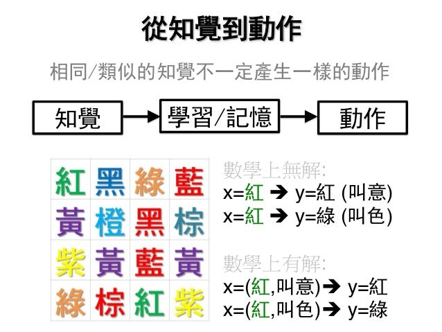 數學上無解: x=紅 è y=紅 (叫意) x=紅 è y=綠 (叫色) 數學上有解: x=(紅,叫意)è y=紅 x=(紅,叫色)è y=綠 相同/類似的知覺不一定產生一樣的動作 從知覺到動作 知覺 動作學習/記憶