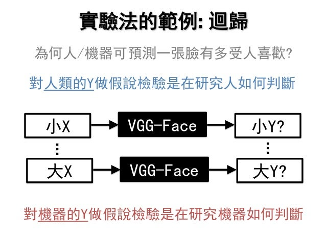實驗法的範例: 迴歸 為何人/機器可預測一張臉有多受人喜歡? 對人類的Y做假說檢驗是在研究人如何判斷 小X 小Y?VGG-Face 大X 大Y?VGG-Face 對機器的Y做假說檢驗是在研究機器如何判斷 … …