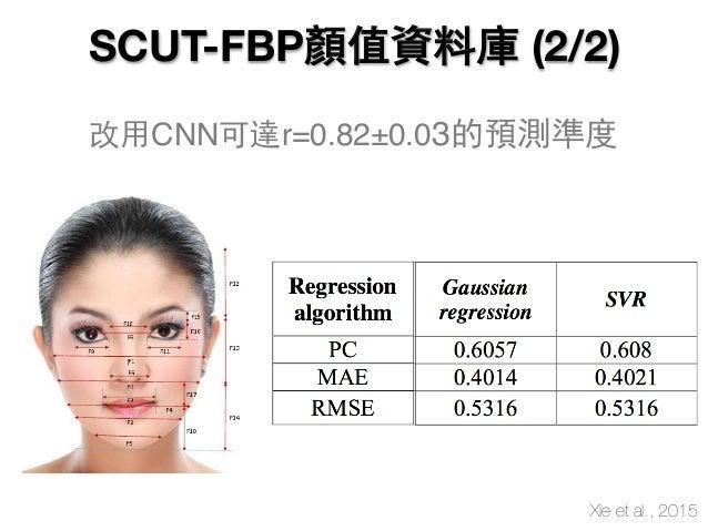 改用CNN可達r=0.82±0.03的預測準度 Xie et al., 2015 SCUT-FBP顏值資料庫 (2/2)