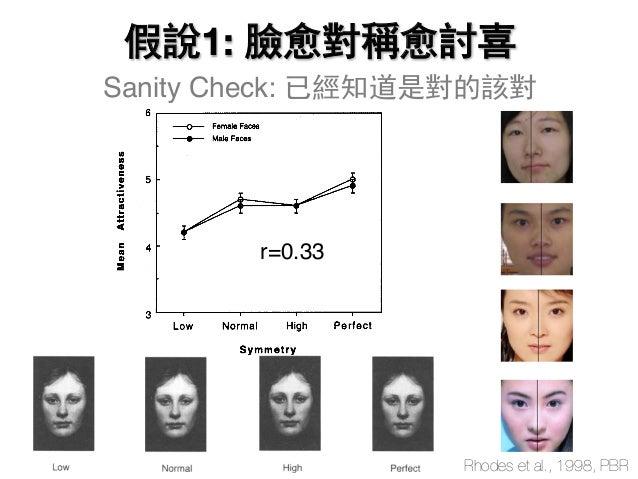 Sanity Check: 已經知道是對的該對 r=0.33 Rhodes et al., 1998, PBR 假說1: 臉愈對稱愈討喜