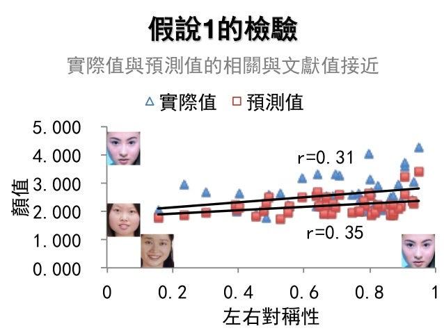 假說1的檢驗 實際值與預測值的相關與文獻值接近 r=0.31 r=0.35 0.000 1.000 2.000 3.000 4.000 5.000 0 0.2 0.4 0.6 0.8 1 顏值 左右對稱性 實際值 預測值