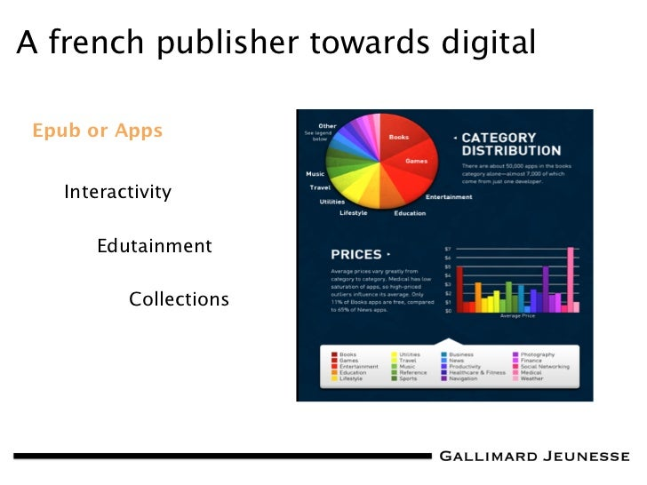 TOC Bologna 2012: Gallimard Jeunesse, an Innovative Digital Strategy in Non-Fiction Content (Terrence Mosca) Slide 3