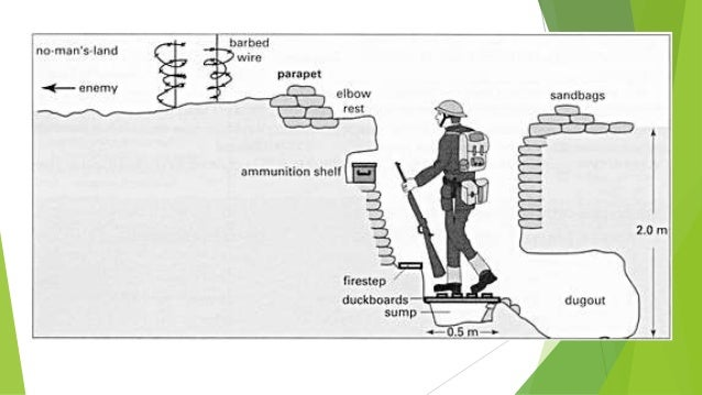 Wwi Trench Diagram Blank - M7 Wiring Diagram on