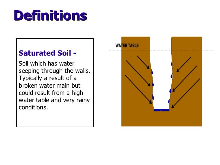 Saturated Soil  -  Soil which has water seeping through the walls. Typically a result of a broken water main but could res...
