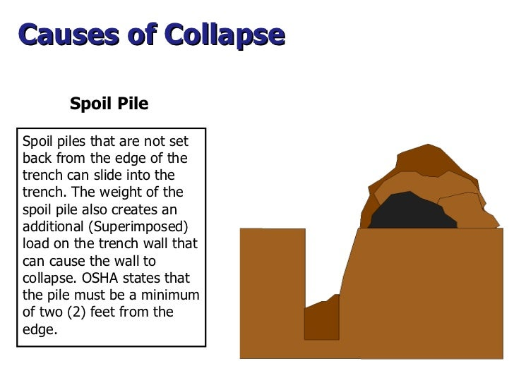 Spoil Pile Causes of Collapse  Spoil piles that are not set back from the edge of the trench can slide into the trench. Th...