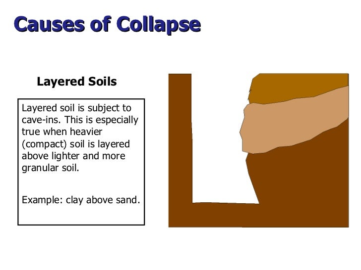 Layered Soils Causes of Collapse  Layered soil is subject to cave-ins. This is especially true when heavier (compact) soil...