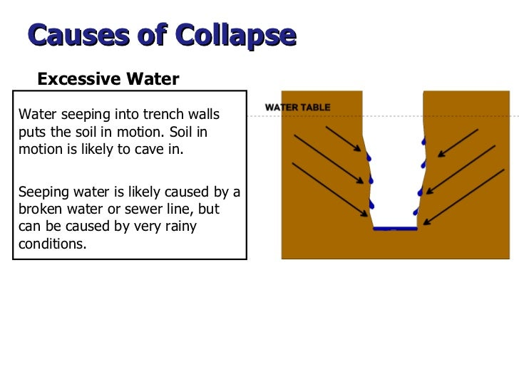 Causes of Collapse  Water seeping into trench walls puts the soil in motion. Soil in motion is likely to cave in.  Seeping...