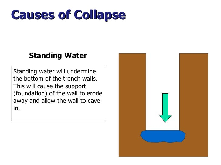 Causes of Collapse  Standing Water Standing water will undermine the bottom of the trench walls. This will cause the suppo...