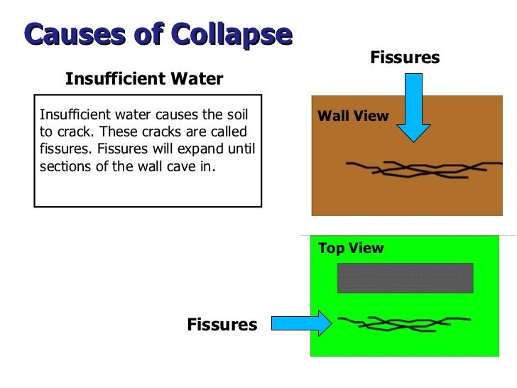 Fissures Top View Wall View Causes of Collapse  Fissures Insufficient water causes the soil to crack. These cracks are cal...