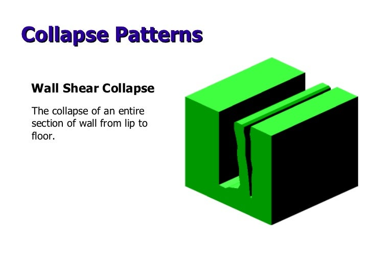 Collapse Patterns Wall Shear Collapse The collapse of an entire section of wall from lip to floor.