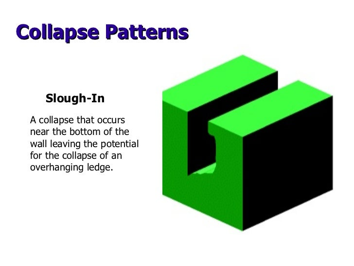 Slough-In Collapse Patterns A collapse that occurs near the bottom of the wall leaving the potential for the collapse of a...