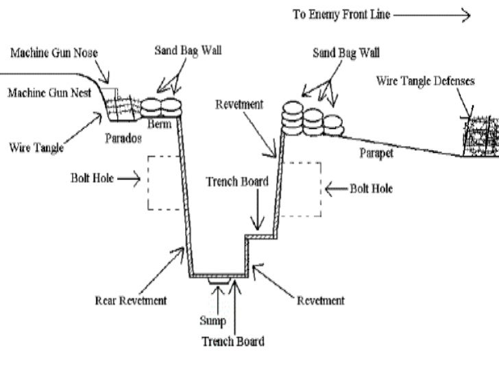 World War 1 Trenches Diagram
