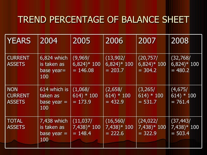 apple balance sheet analysis There are three primary financial statements—the balance sheet, the income statement,  financial statement analysis: a look at the balance sheet.