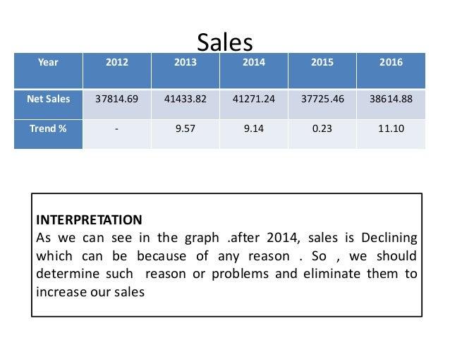 Trend Analysis Of Tata Steel