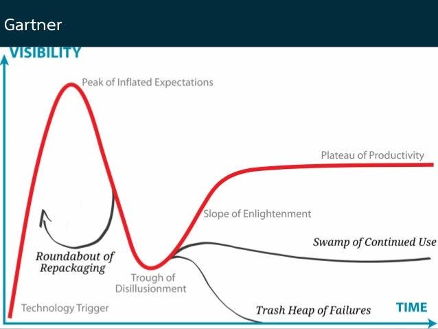 Garner Hype Cycle