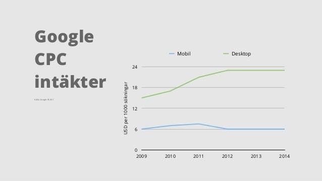 USDper1000sökningar 0 6 12 18 24 2009 2010 2011 2012 2013 2014 Mobil Desktop Källa: Google IR, SEC Google  CPC intäkter
