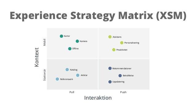 Experience Strategy Matrix (XSM) Kontext Interaktion Pull Push StationärMobil Assistans Proaktivitet Rekommendationer Bekr...