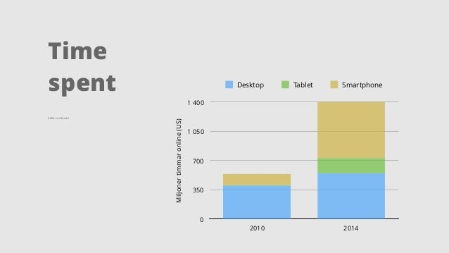 Time spent Miljonertimmaronline(US) 0 350 700 1050 1400 2010 2014 Desktop Tablet Smartphone Källa: comScore