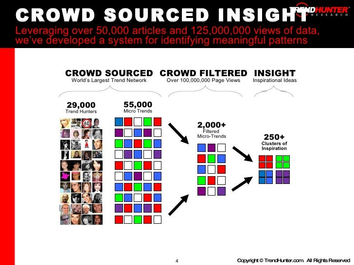 CROWD SOURCED INSIGHT Leveraging over 50,000 articles and 125,000,000 views of data, we've developed a system for identify...