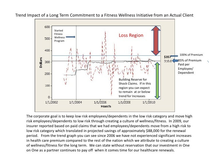 Trend Impact of a Long Term Commitment to a Fitness Wellness Initiative from an Actual Client                     Started ...