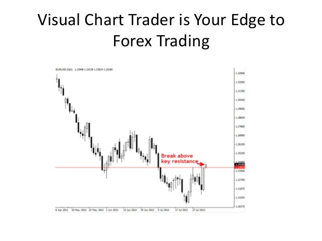 Visual chart forex