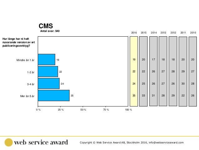 Copyright © Web Service Award AB, Stockholm 2016, info@webserviceaward.com Antal svar: 540 CMS 0 % 25 % 50 % 75 % 100 % 20...