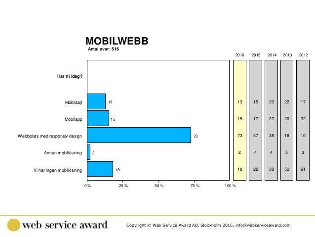 Copyright © Web Service Award AB, Stockholm 2016, info@webserviceaward.com Antal svar: 516 MOBILWEBB 0 % 25 % 50 % 75 % 10...