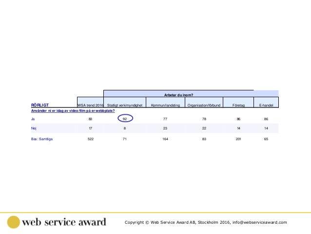 Copyright © Web Service Award AB, Stockholm 2016, info@webserviceaward.com . Arbetar du inom? RÖRLIGT WSA trend 2016 Statl...