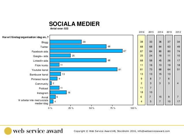 Copyright © Web Service Award AB, Stockholm 2016, info@webserviceaward.com Antal svar: 522 SOCIALA MEDIER 0 % 25 % 50 % 75...