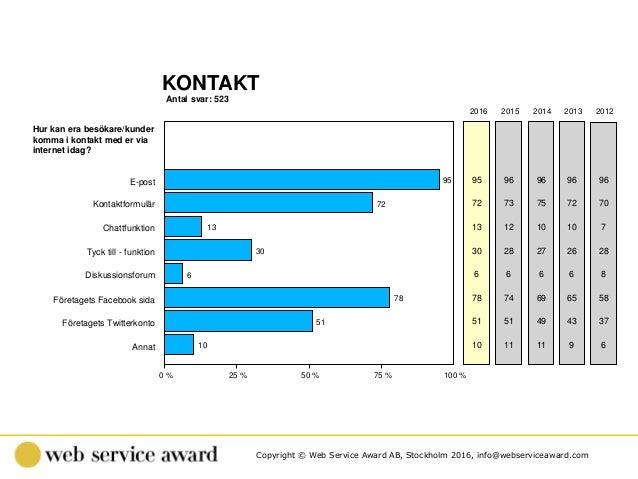 Copyright © Web Service Award AB, Stockholm 2016, info@webserviceaward.com Antal svar: 523 KONTAKT 0 % 25 % 50 % 75 % 100 ...
