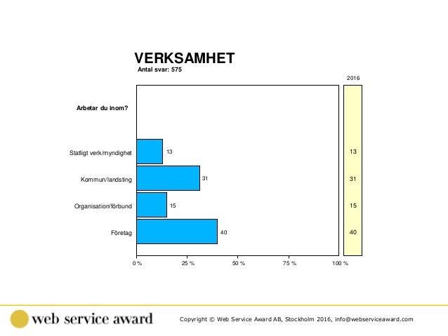 Copyright © Web Service Award AB, Stockholm 2016, info@webserviceaward.com Antal svar: 575 VERKSAMHET 0 % 25 % 50 % 75 % 1...