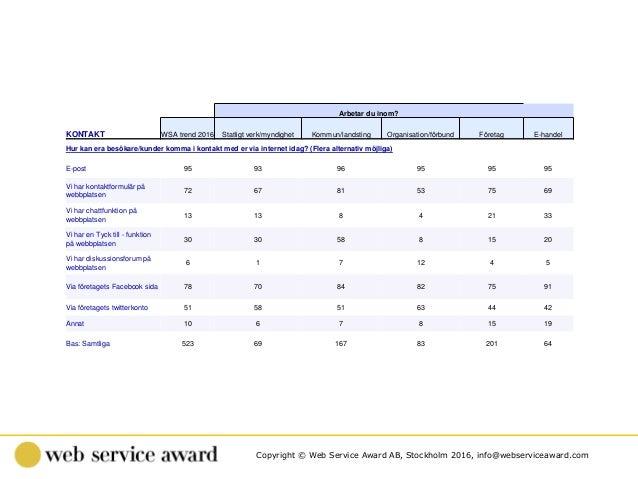 Copyright © Web Service Award AB, Stockholm 2016, info@webserviceaward.com . Arbetar du inom? KONTAKT WSA trend 2016 Statl...