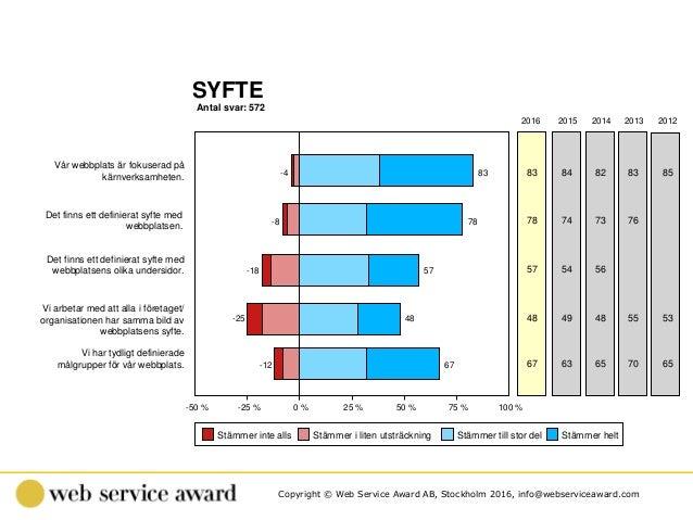 Copyright © Web Service Award AB, Stockholm 2016, info@webserviceaward.com Antal svar: 572 SYFTE -50 % -25 % 0 % 25 % 50 %...