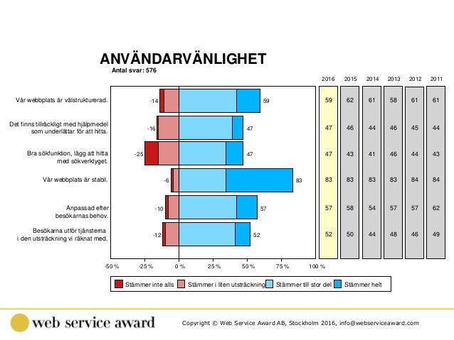 Copyright © Web Service Award AB, Stockholm 2016, info@webserviceaward.com Antal svar: 576 ANVÄNDARVÄNLIGHET -50 % -25 % 0...