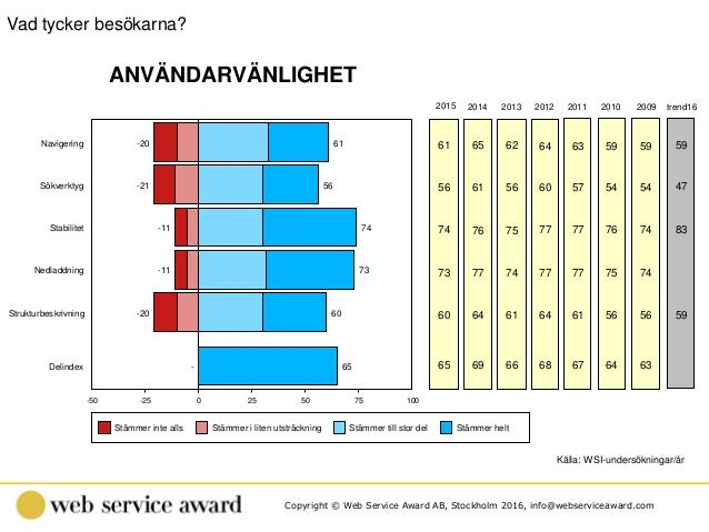 Copyright © Web Service Award AB, Stockholm 2016, info@webserviceaward.com -50 -25 0 25 50 75 100 61 56 74 73 60 65 Navige...