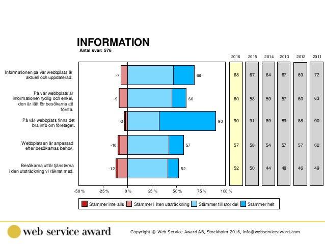 Copyright © Web Service Award AB, Stockholm 2016, info@webserviceaward.com Antal svar: 576 INFORMATION -50 % -25 % 0 % 25 ...