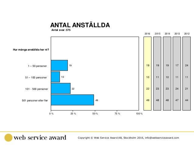 Copyright © Web Service Award AB, Stockholm 2016, info@webserviceaward.com Antal svar: 575 ANTAL ANSTÄLLDA 0 % 25 % 50 % 7...