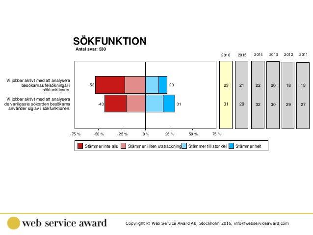 Copyright © Web Service Award AB, Stockholm 2016, info@webserviceaward.com Antal svar: 530 SÖKFUNKTION -75 % -50 % -25 % 0...
