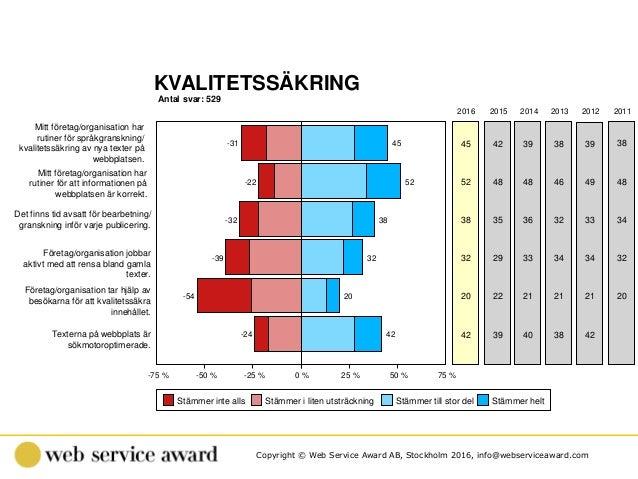 Copyright © Web Service Award AB, Stockholm 2016, info@webserviceaward.com KVALITETSSÄKRING Antal svar: 529 -75 % -50 % -2...