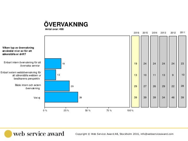 Copyright © Web Service Award AB, Stockholm 2016, info@webserviceaward.com ÖVERVAKNING Antal svar: 498 0 % 25 % 50 % 75 % ...
