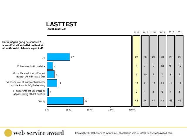Copyright © Web Service Award AB, Stockholm 2016, info@webserviceaward.com Antal svar: 500 LASTTEST 0 % 25 % 50 % 75 % 100...