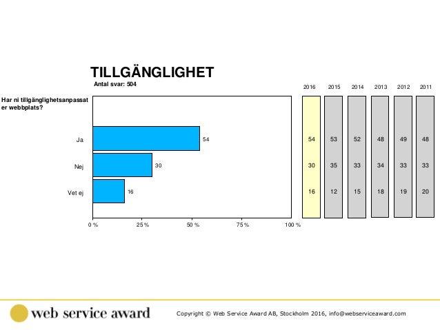 Copyright © Web Service Award AB, Stockholm 2016, info@webserviceaward.com Antal svar: 504 TILLGÄNGLIGHET 0 % 25 % 50 % 75...