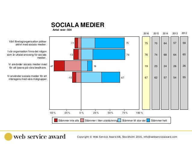 Copyright © Web Service Award AB, Stockholm 2016, info@webserviceaward.com Antal svar: 504 SOCIALA MEDIER -50 % -25 % 0 % ...